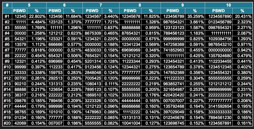 Popularne PINy. Zrodlo: http://www.datagenetics.com/blog/september32012/